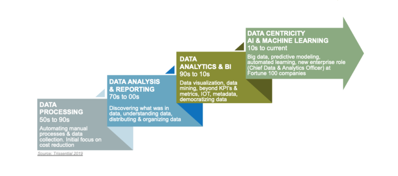 Data-Centric Strategy
